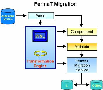 Migration Diagram